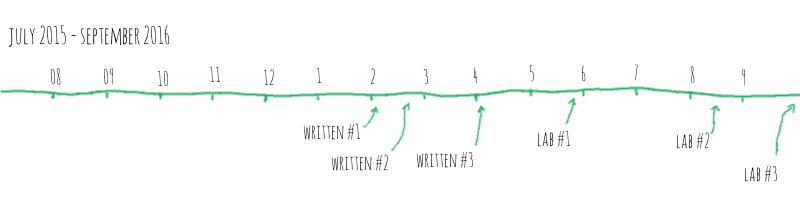 Timeline of my studies